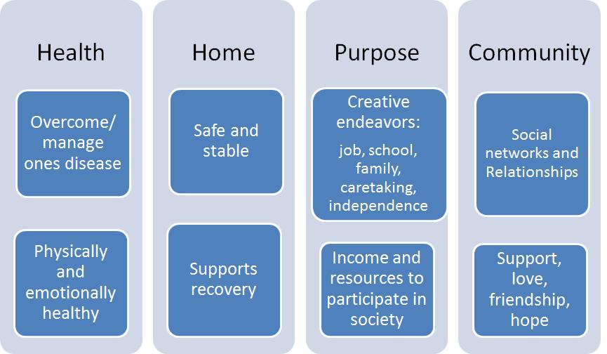 healthhomepurpose